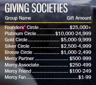Giving Societies